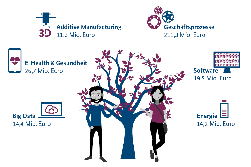 Diese Infografik stellt dar, aus welchen Branchen die bestfinanzierten Preisträgerteams des Gründerwettbewerbs stammen.