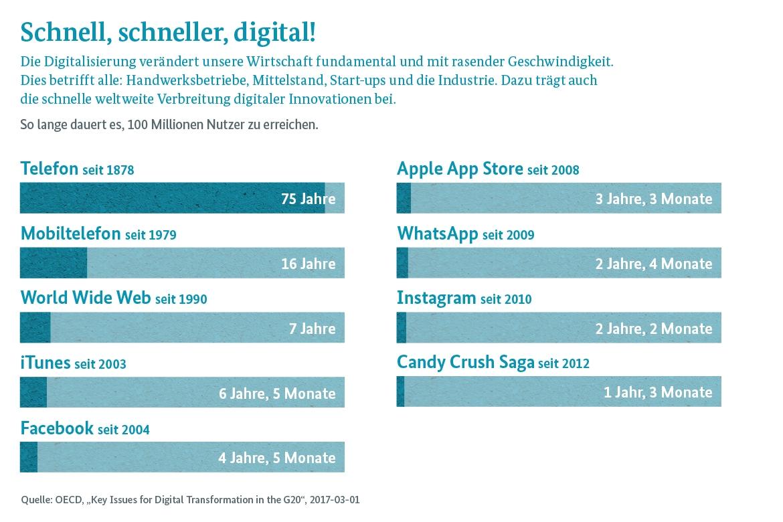 De digital g20 digitalisierung global gestalten for Schule grafik