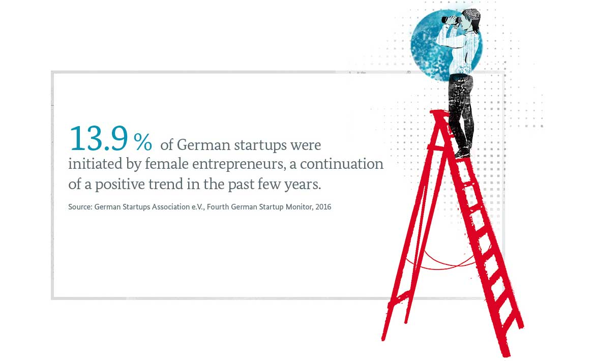 Graphic: 13.9 % of German startups were initiated by female entrepreneurs, a continuation of a positive trend in the past few years.