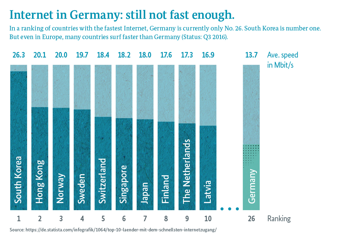 Graphic: In a ranking of countries with the fastest Internet, Germany is currently only No. 26. South Korea is number one. But even in Europe, many countries surf faster than Germany (Status: Q3 2016).