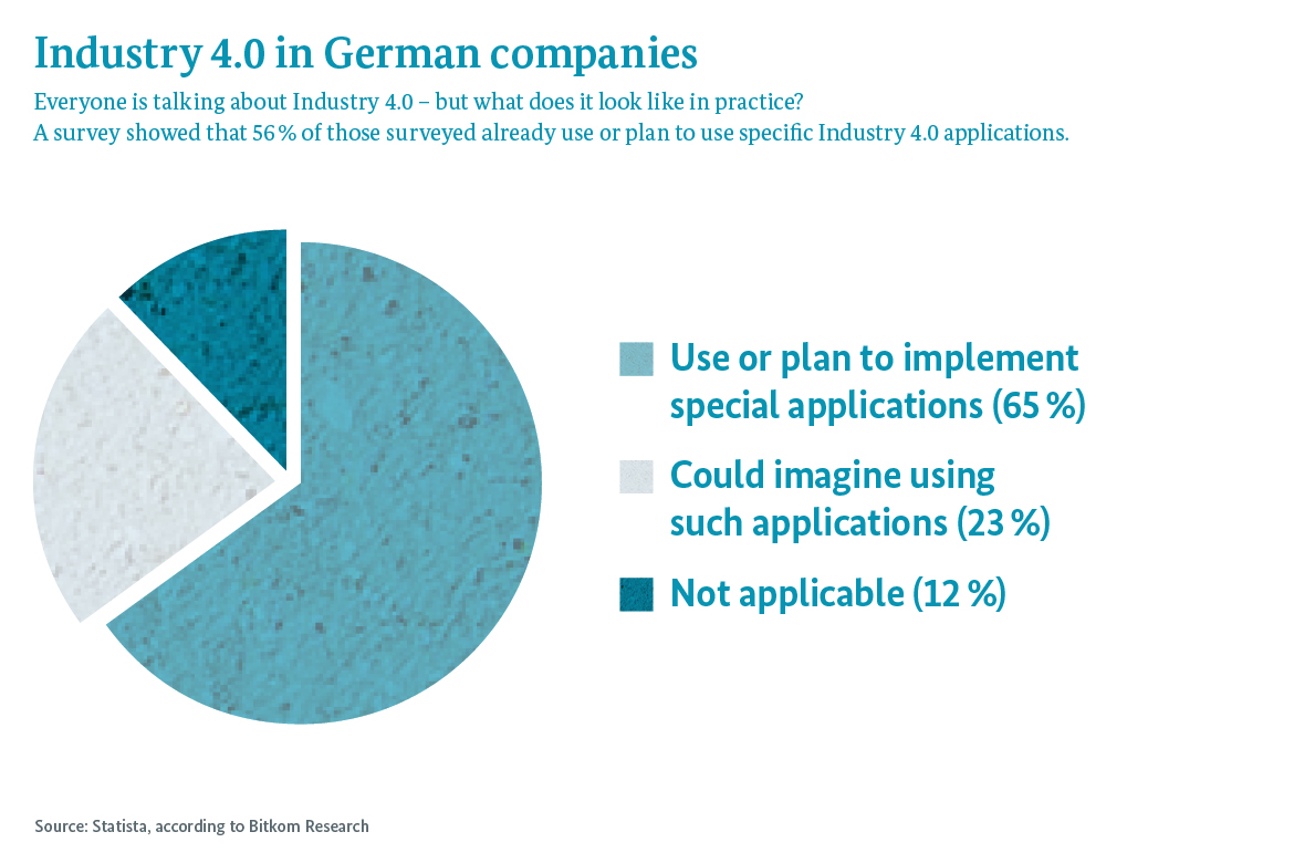 Graphic: Everyone is talking about Industry 4.0 – but what does it look like in practice? A survey showed that 56 % of those surveyed already use or plan to use specific Industry 4.0 applications.