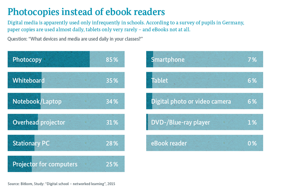 Graphic: Digital media is apparently used only infrequently in schools. According to a survey of pupils in Germany, paper copies are used almost daily, tablets only very rarely – and eBooks not at all.