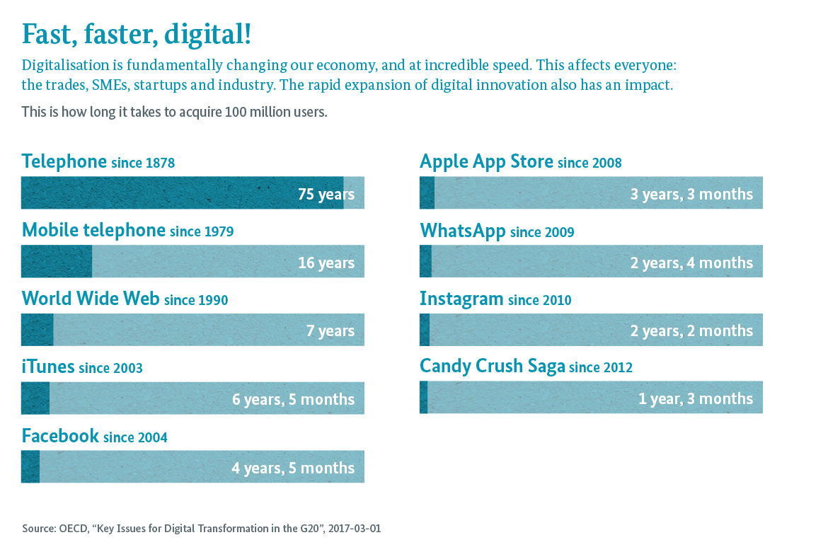 Infografik: Fast, faster, digital! Digitalisation is fundamentally changing our economy, and at incredible speed. This affects everyone: the trades, SMEs, startups and industry. The rapid expansion of digital innovation also has an impact.