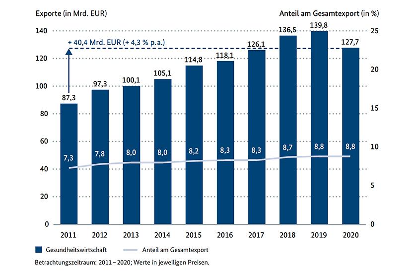 Exporte in der Gesundheitswirtschaft und ihr Anteil am deutschen Gesamtexport
