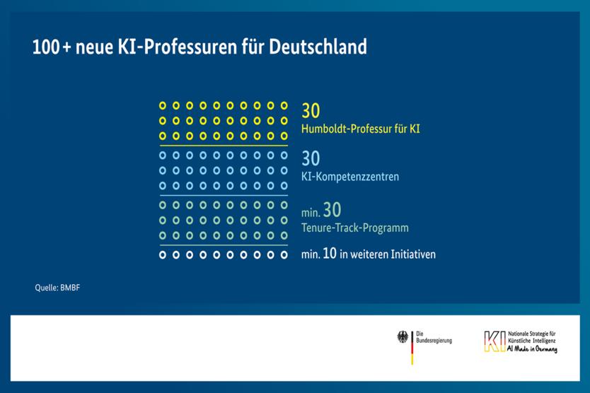 100 + neue KI-Professuren für Deutschland