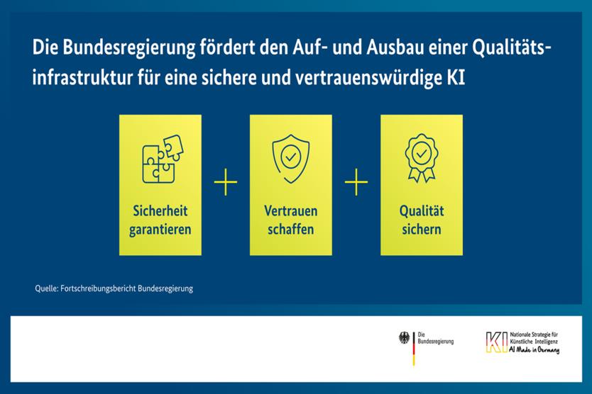 die Bundesregierung fördert und Auf- und Ausbau einer Qualitätsinfrastruktur für eine sichere und vertrauenswürdige KI