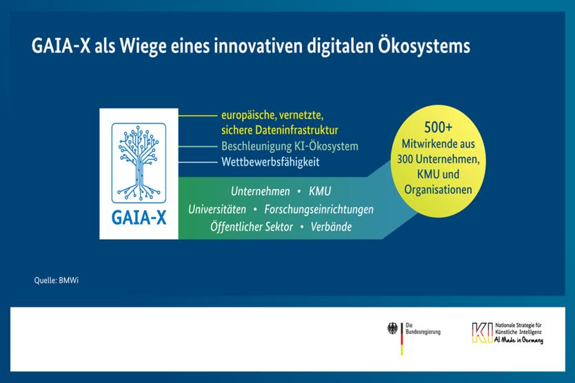GAIA-X als Wiege eines innovativen digitalen Ökosystems